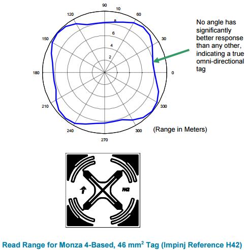 Monza 4 True3D Antenna Technology – Impinj Support Portal