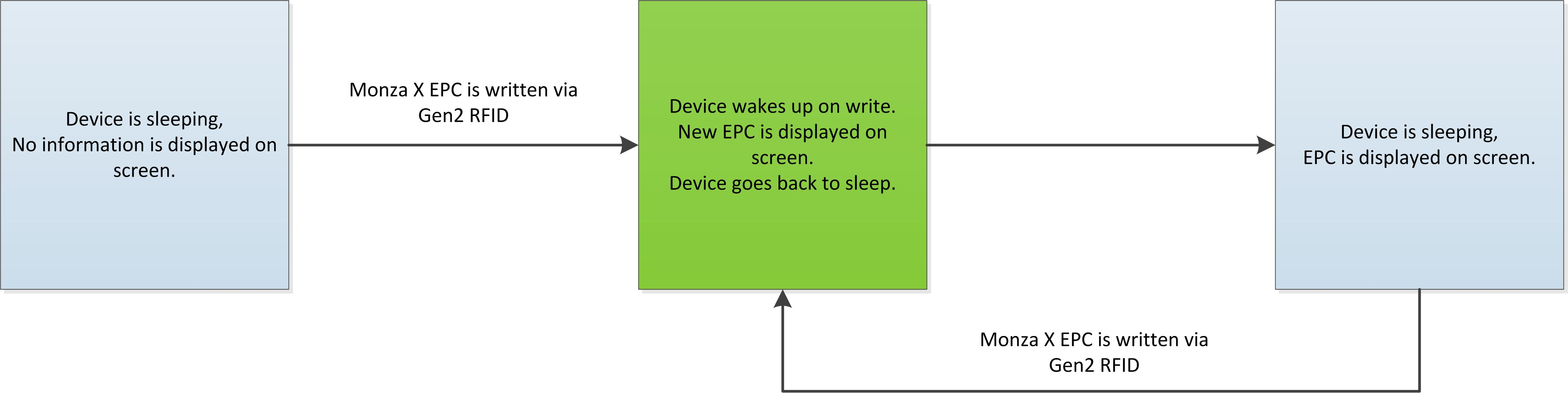 Monza X Write Wakeup Mode Example - Display EPC using