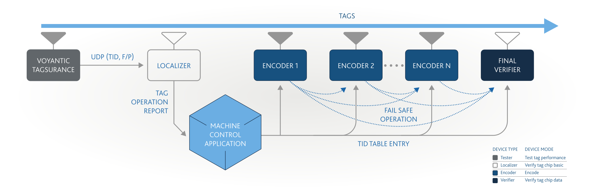 Voyantic Tagsurance And Impinj Itemencode Integration Overview Block Diagram Of A Rfid Tag Chip Figure 1 Testing Encoding